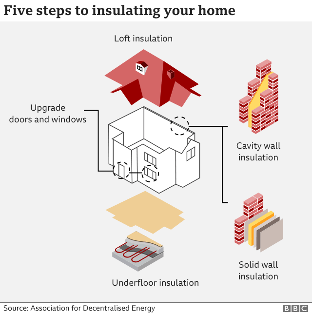 A BBC graphic showing different types of house insulation methods