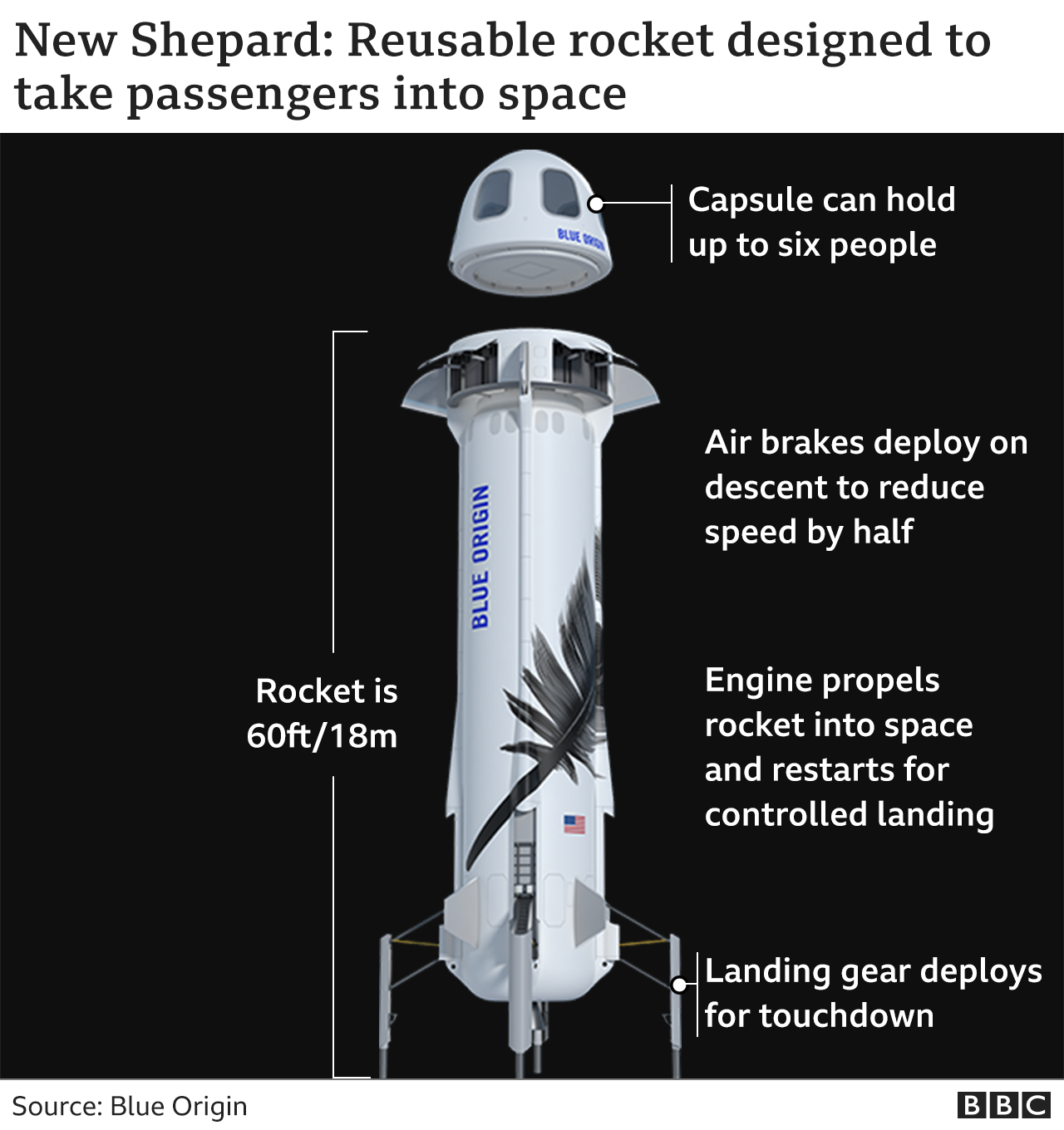 New Shepard rocket - annotated image