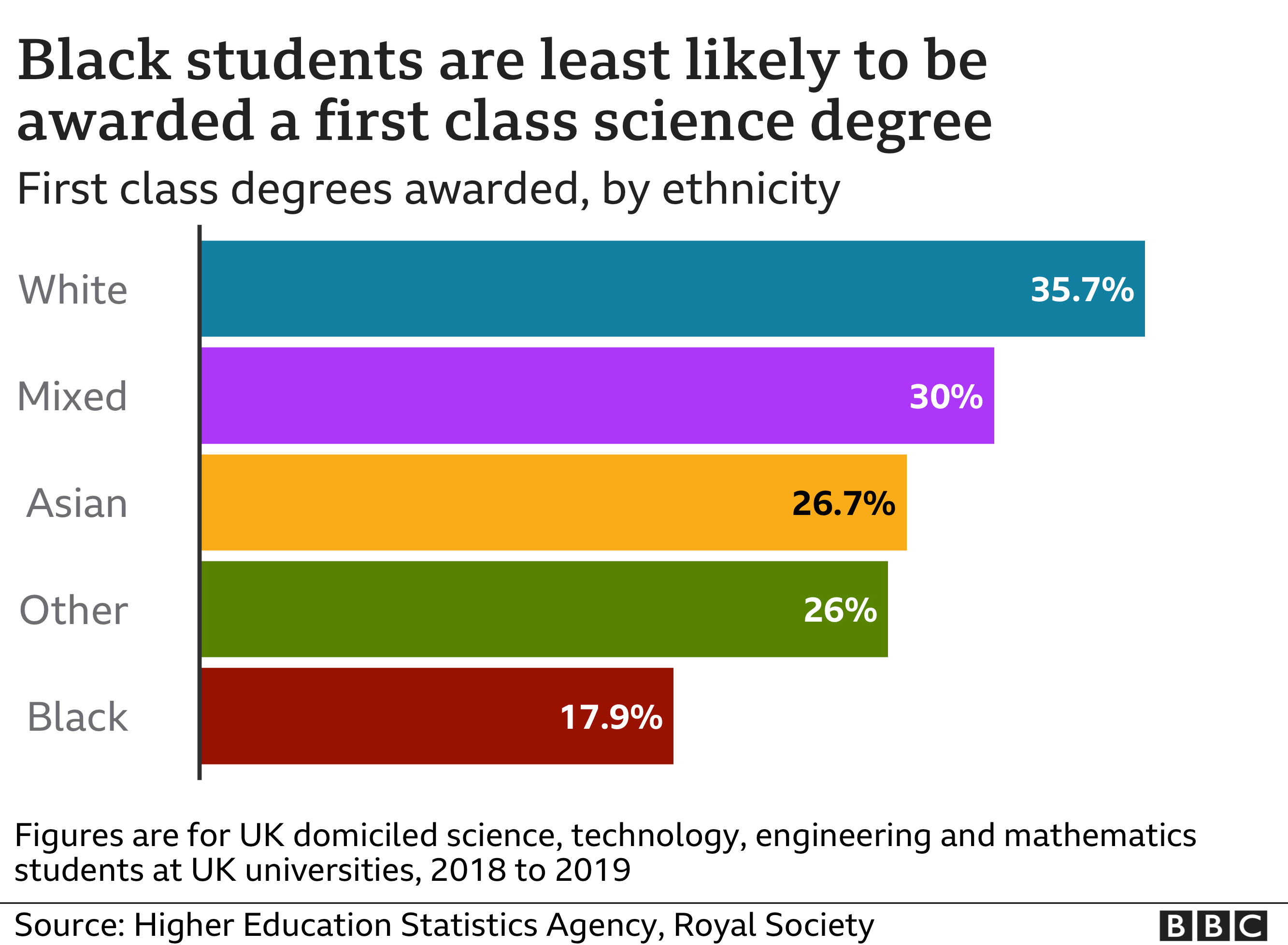 Black students least likely to be awarded First Class degrees.